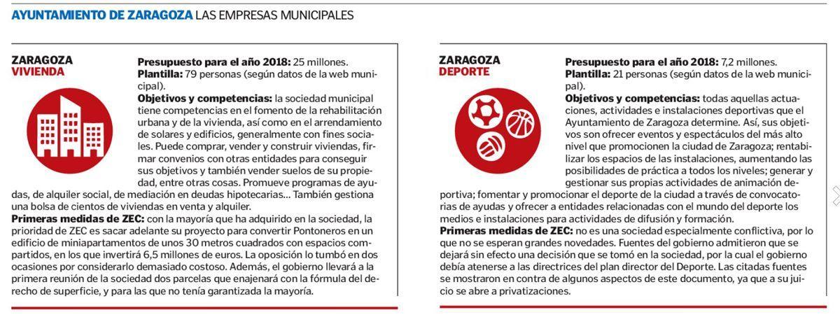 Las empresas municipales Zaragoza Vivienda Zaragoza Deporte - ARAGON ...